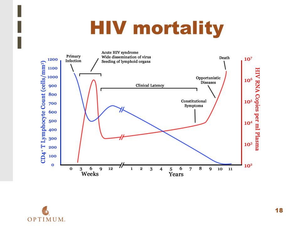 HIV mortality