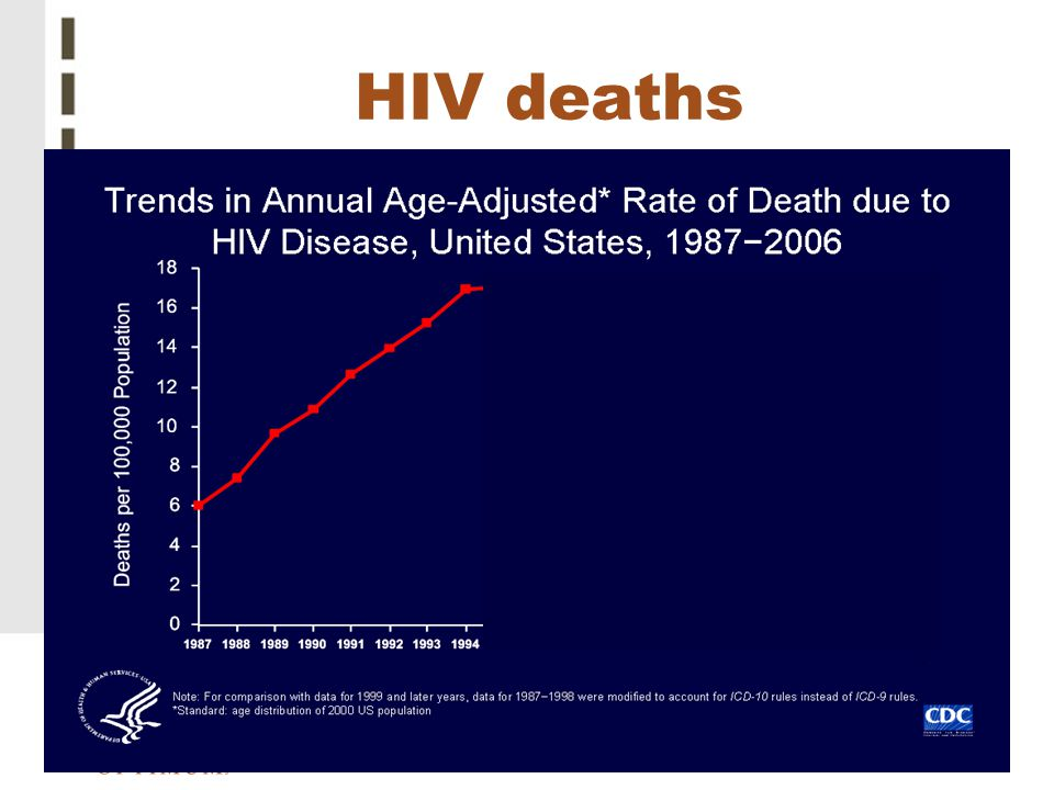 HIV deaths