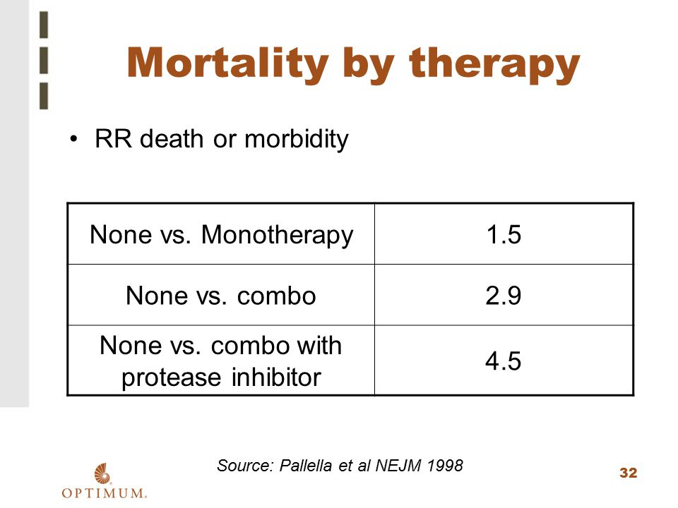 Mortality by therapy RR death or morbidity None vs. Monotherapy 1.5