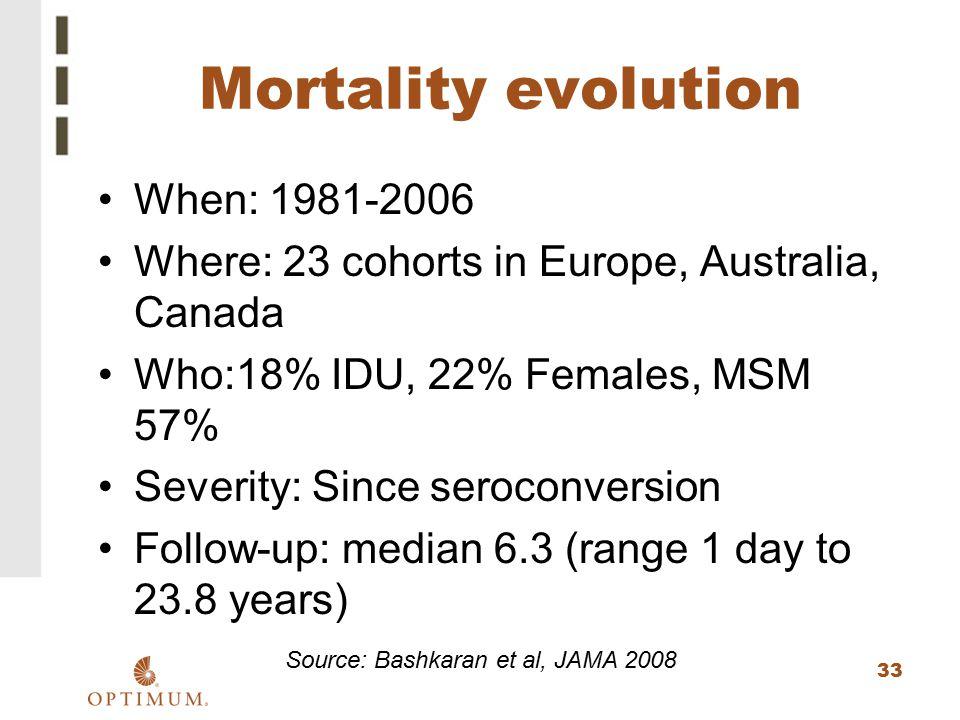 Source: Bashkaran et al, JAMA 2008
