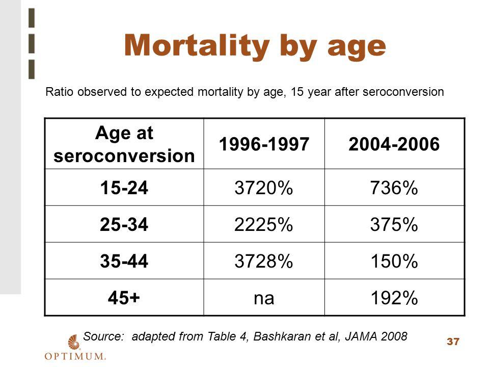 Source: adapted from Table 4, Bashkaran et al, JAMA 2008