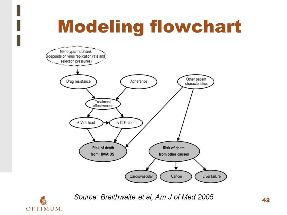 Source: Braithwaite et al, Am J of Med 2005