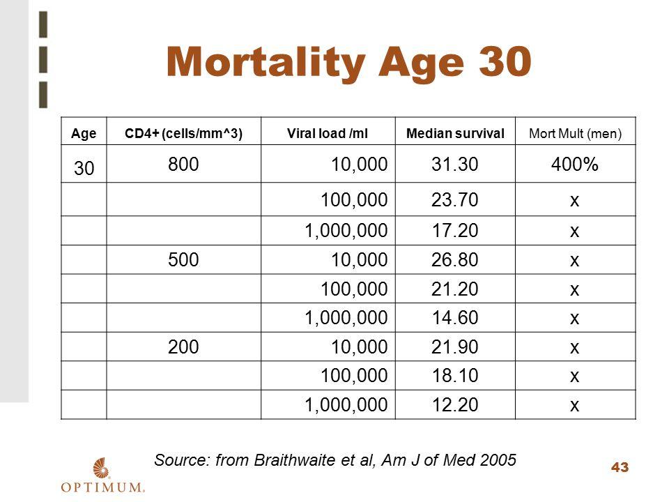 Source: from Braithwaite et al, Am J of Med 2005