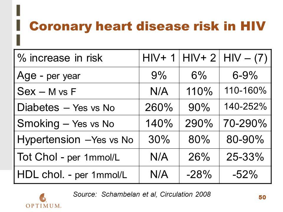 Coronary heart disease risk in HIV
