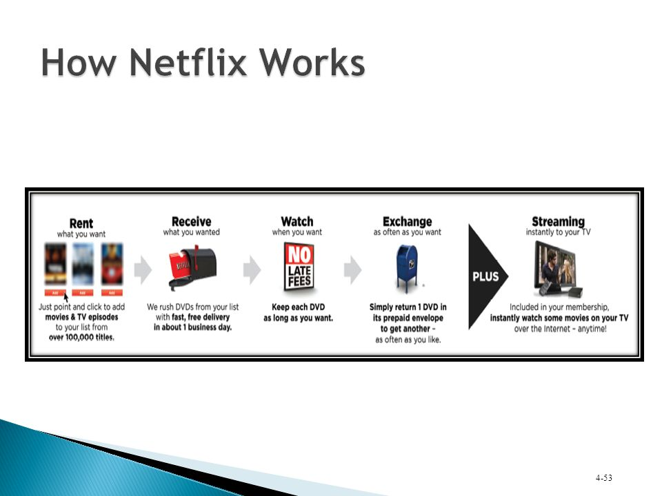 How Netflix Works