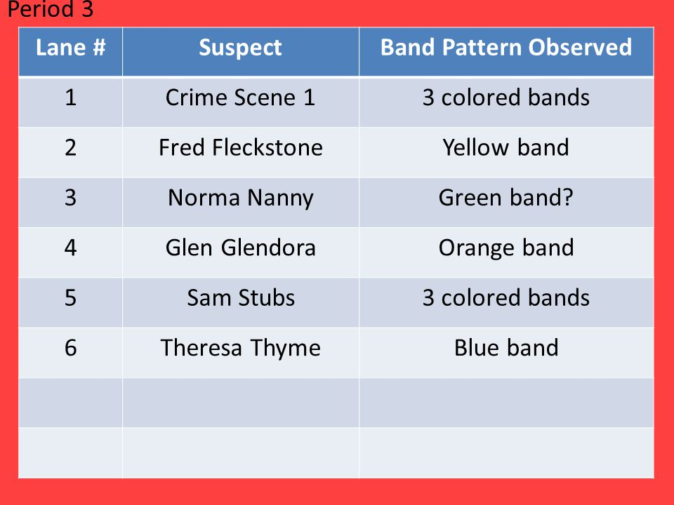 Period 3 Lane # Suspect. Band Pattern Observed. 1. Crime Scene 1. 3 colored bands. 2. Fred Fleckstone.