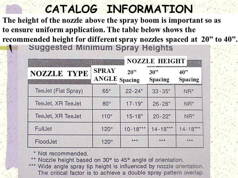 CATALOG INFORMATION The height of the nozzle above the spray boom is important so as. to ensure uniform application. The table below shows the.
