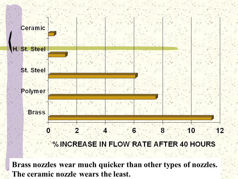 Brass nozzles wear much quicker than other types of nozzles.