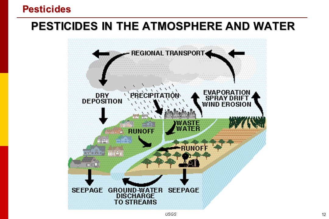 PESTICIDES IN THE ATMOSPHERE AND WATER