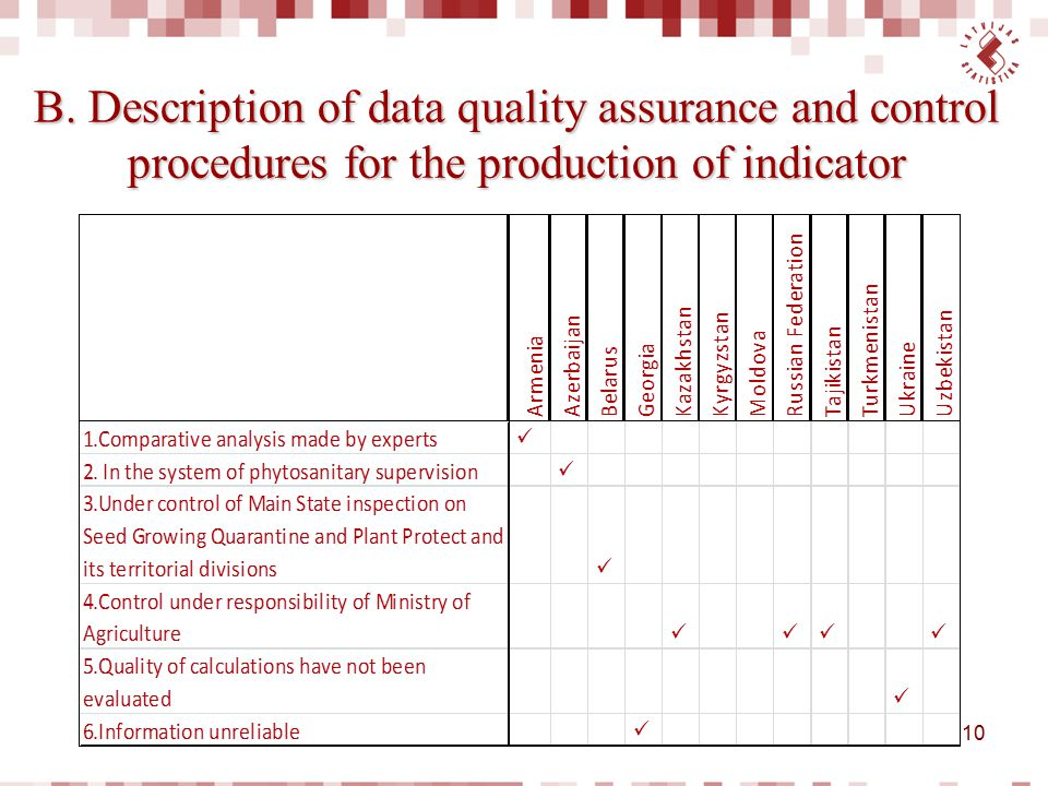 B. Description of data quality assurance and control procedures for the production of indicator