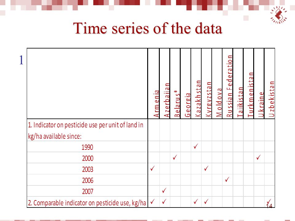 Time series of the data 1