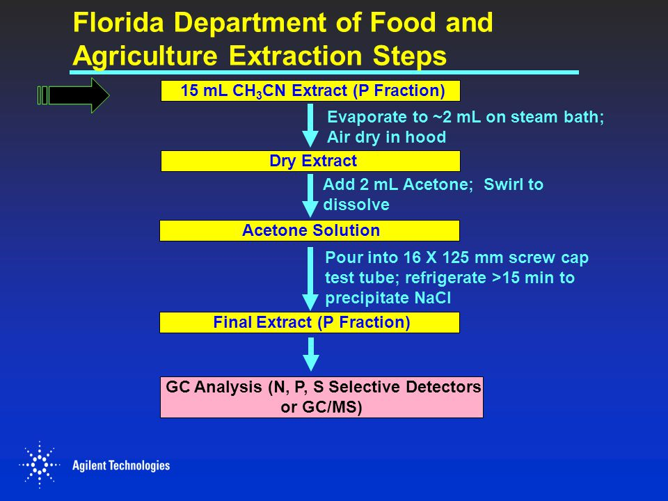Florida Department of Food and Agriculture Extraction Steps