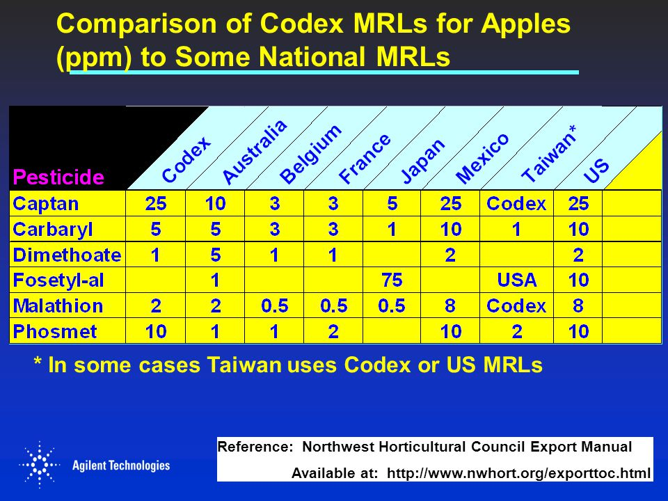 Comparison of Codex MRLs for Apples (ppm) to Some National MRLs