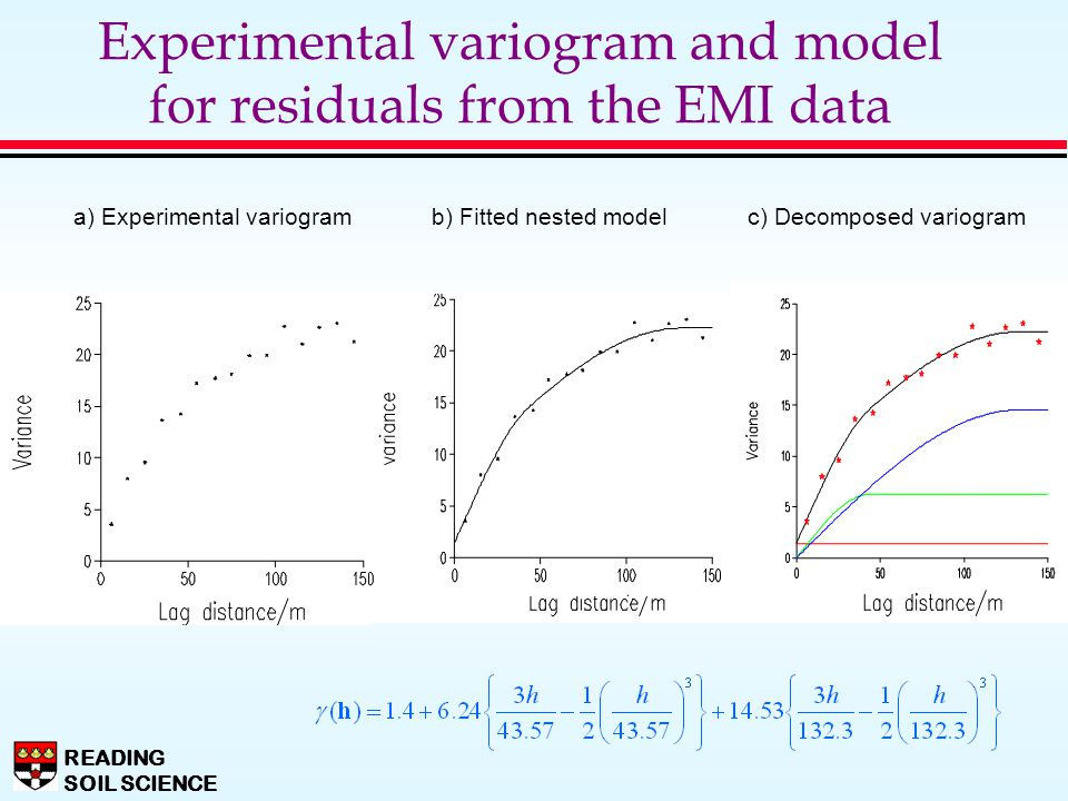 Experimental variogram and model for residuals from the EMI data