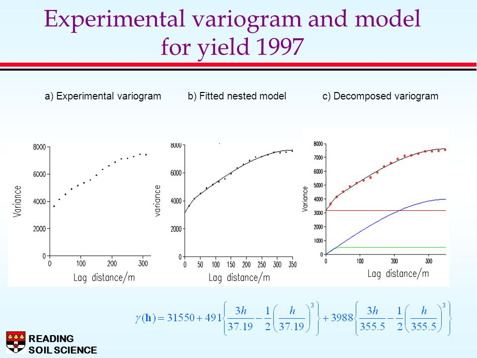 Experimental variogram and model for yield 1997