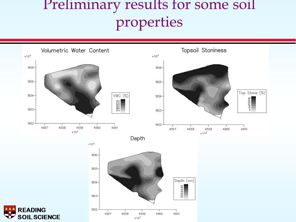 Preliminary results for some soil properties
