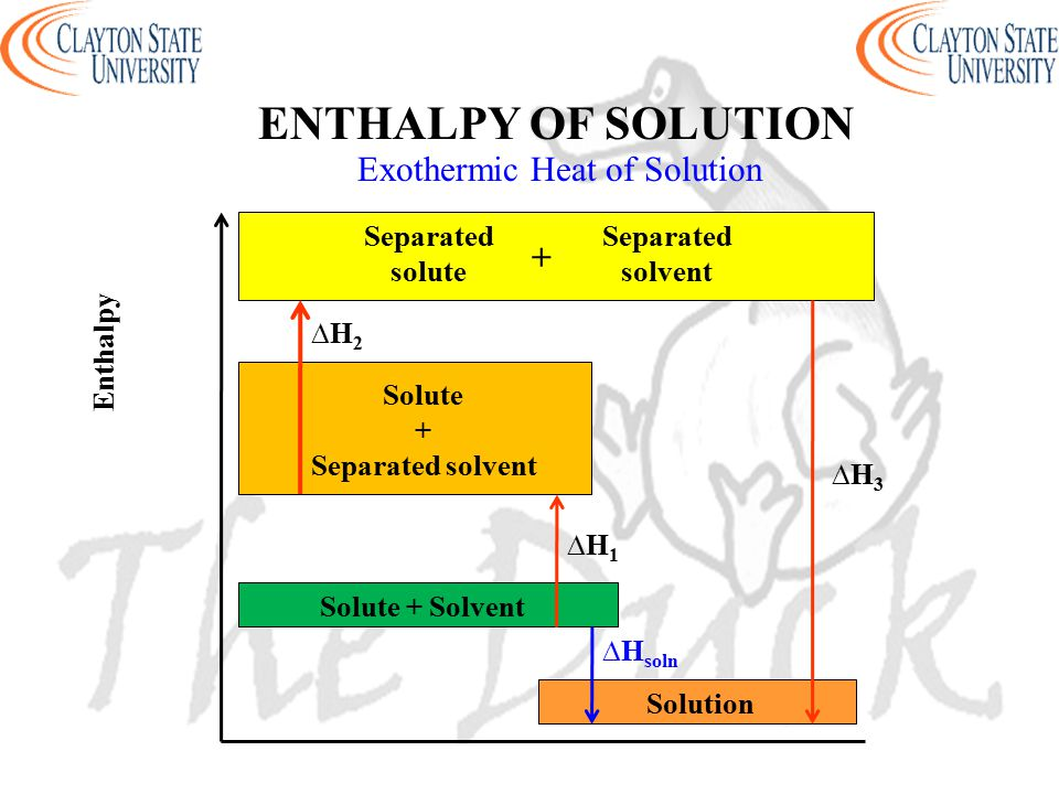 Exothermic Heat of Solution