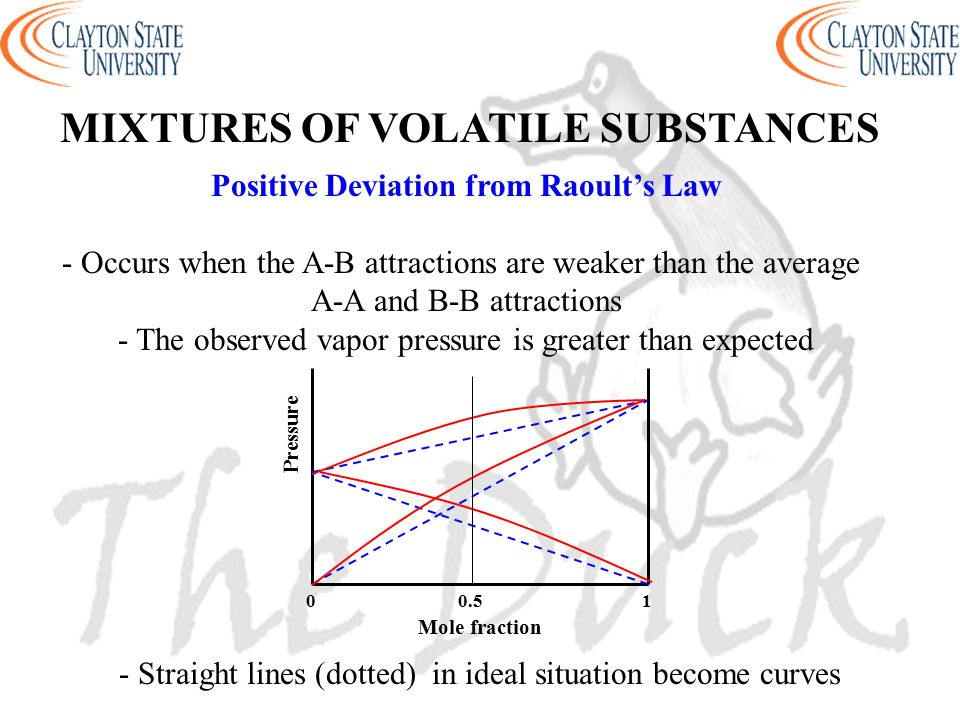 MIXTURES OF VOLATILE SUBSTANCES Positive Deviation from Raoult's Law