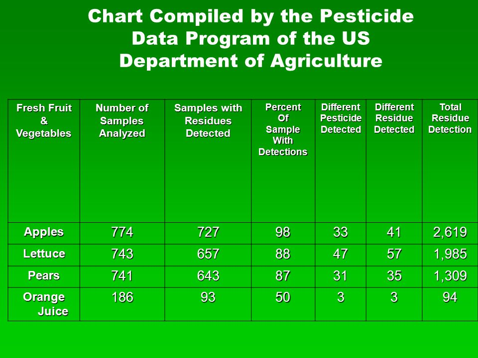 Chart Compiled by the Pesticide Data Program of the US Department of Agriculture