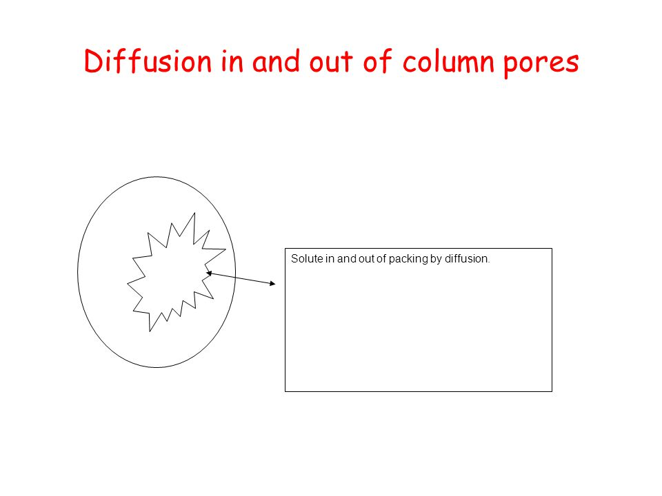 Diffusion in and out of column pores