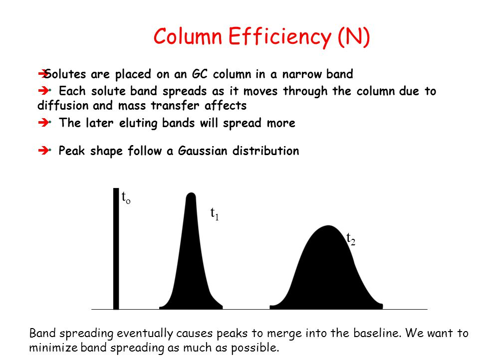 Column Efficiency (N) to t1 t2