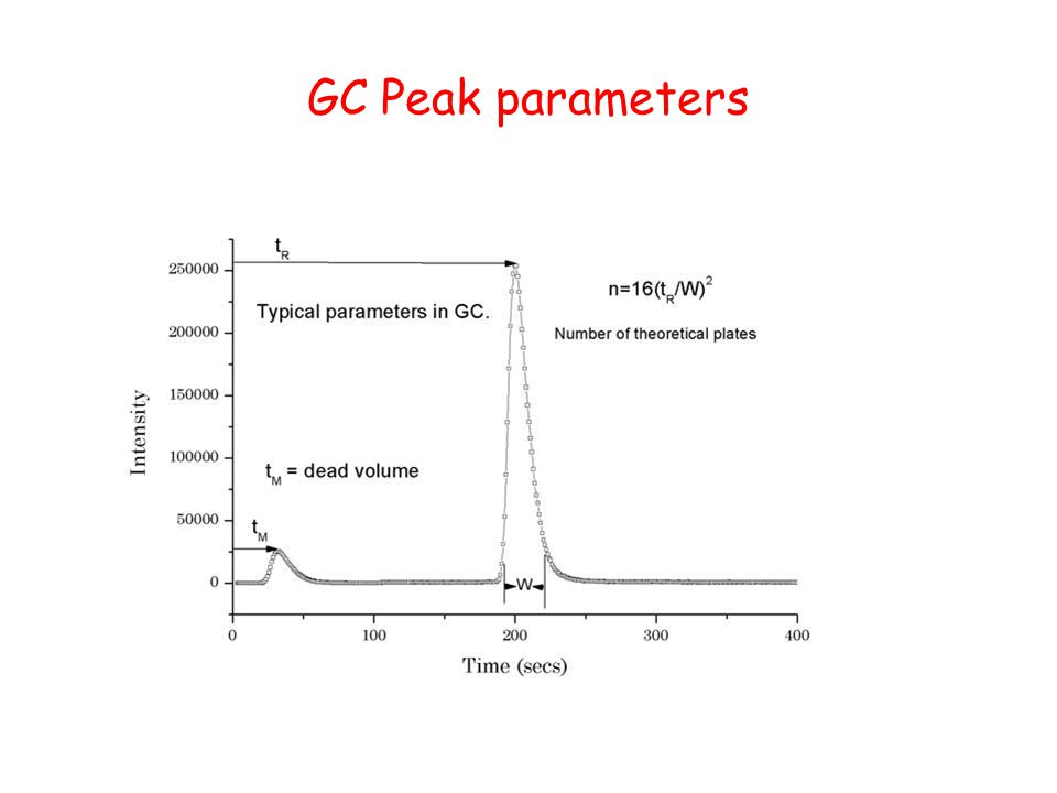 GC Peak parameters