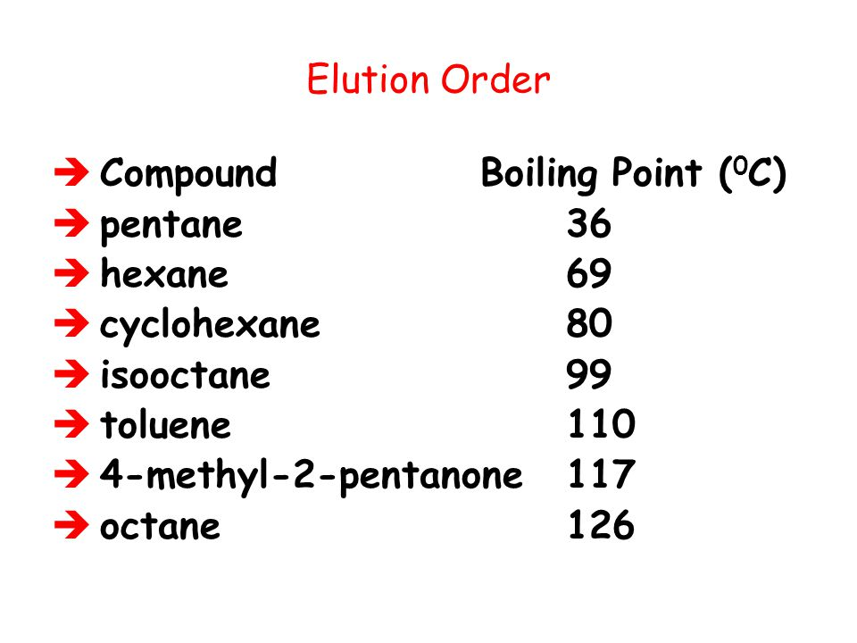 Elution Order Compound Boiling Point (0C) pentane 36. hexane 69. cyclohexane 80.