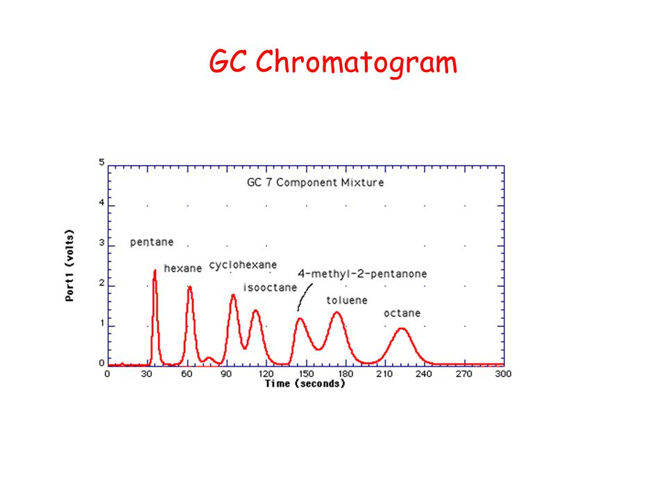 GC Chromatogram