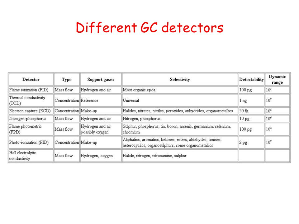 Different GC detectors
