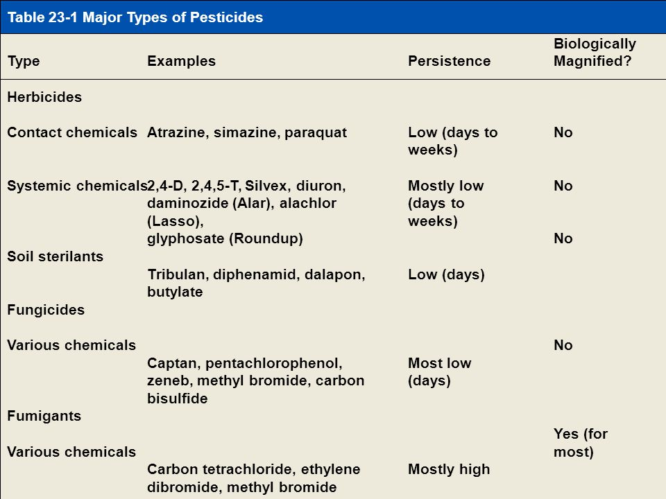 Table 23-1 Page 520 Table 23-1 Major Types of Pesticides Type