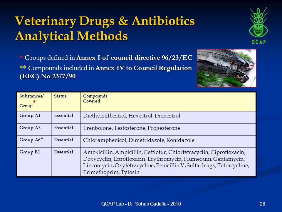 Veterinary Drugs & Antibiotics Analytical Methods