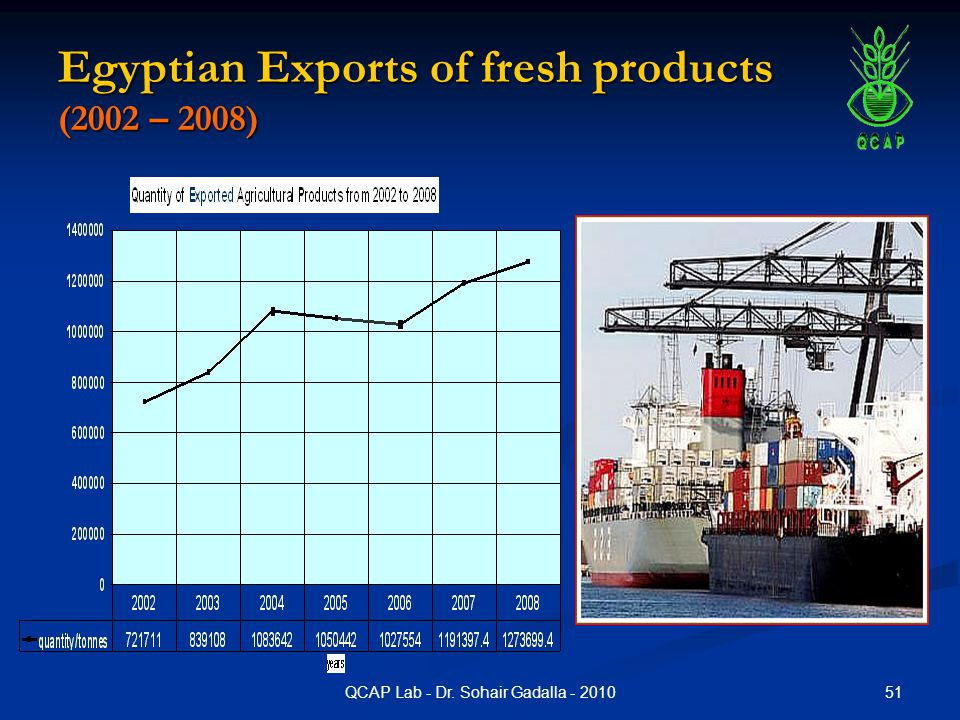 Egyptian Exports of fresh products (2002 – 2008)