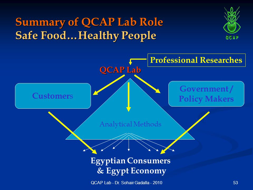 Summary of QCAP Lab Role Safe Food…Healthy People