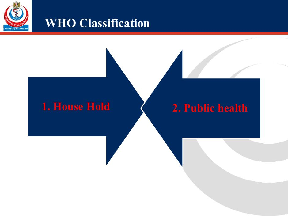 WHO Classification House Hold