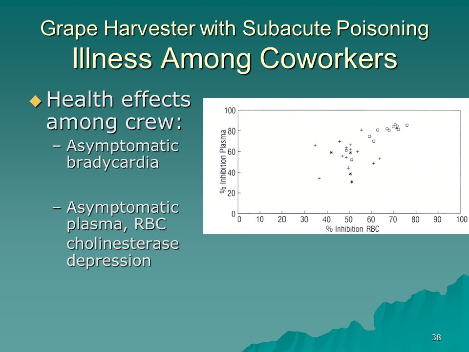 Grape Harvester with Subacute Poisoning Illness Among Coworkers