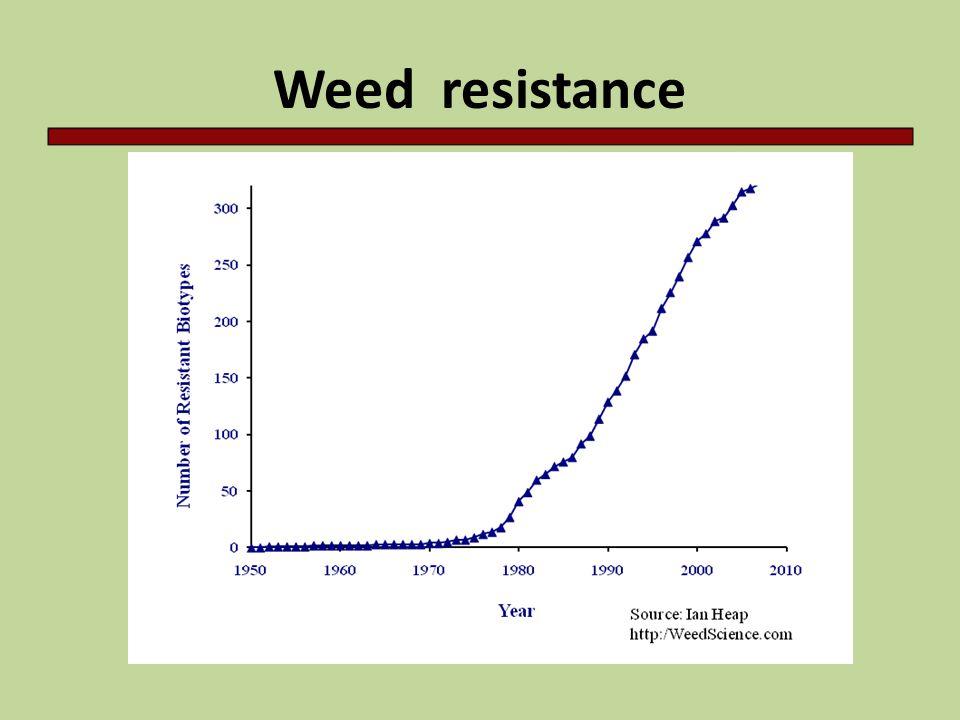 Weed resistance
