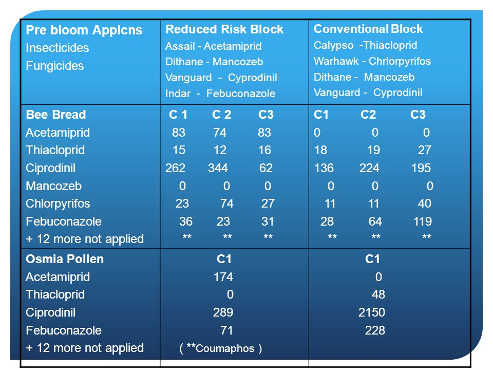 Pre bloom Applcns Insecticides Fungicides Reduced Risk Block Bee Bread