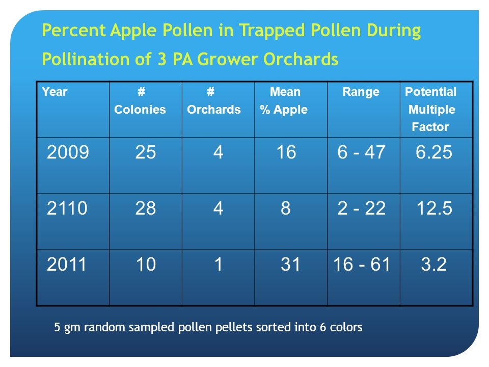 Percent Apple Pollen in Trapped Pollen During Pollination of 3 PA Grower Orchards
