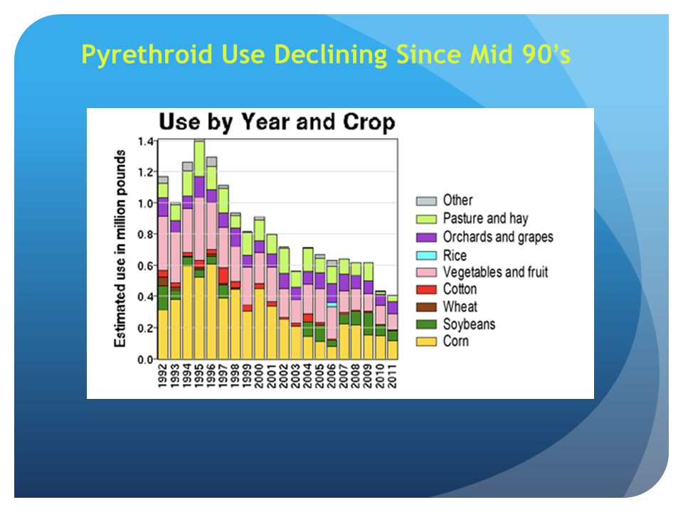 Pyrethroid Use Declining Since Mid 90's