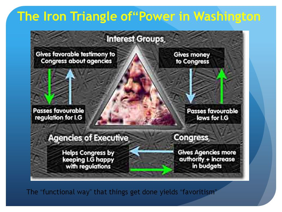 The Iron Triangle of Power in Washington