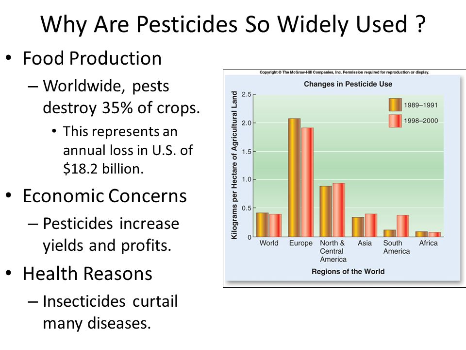 Why Are Pesticides So Widely Used