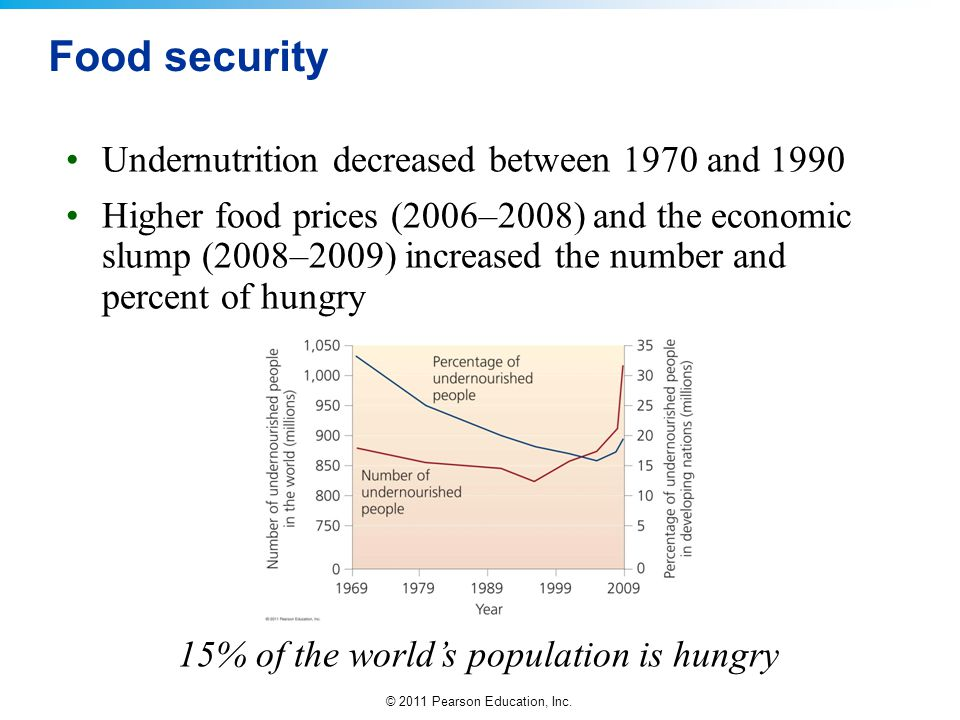 Food security Undernutrition decreased between 1970 and 1990