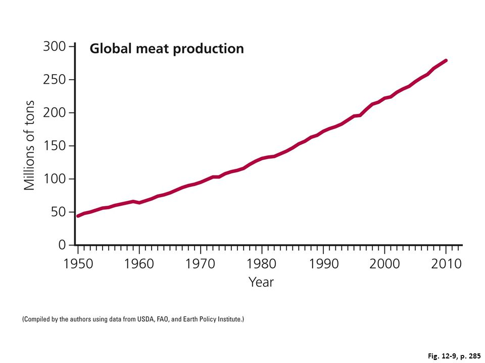 Figure 12-9: Global meat production grew more than sixfold between 1950 and 2010.