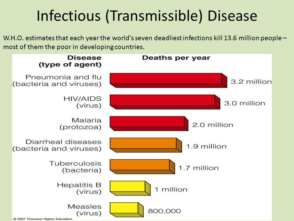 Infectious (Transmissible) Disease