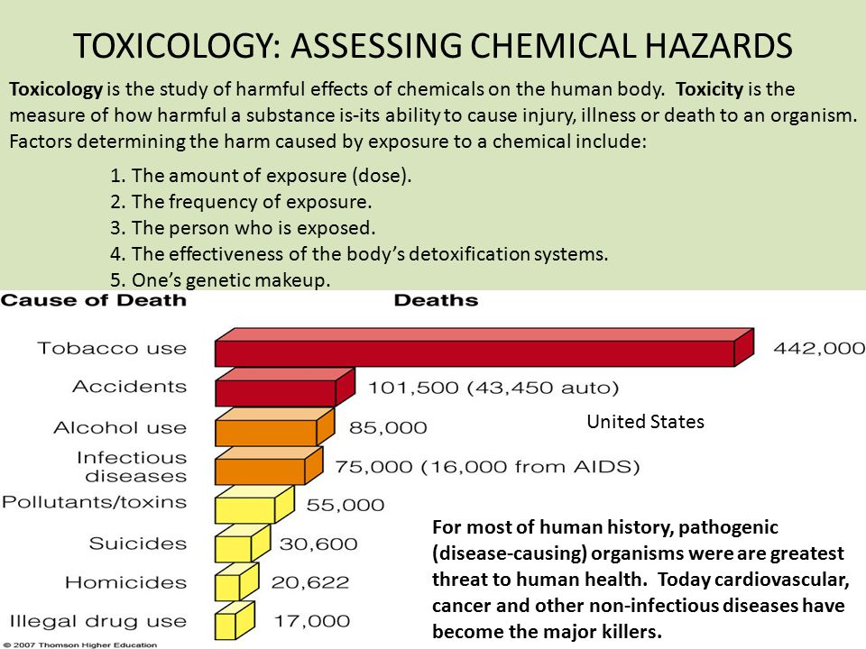 TOXICOLOGY: ASSESSING CHEMICAL HAZARDS
