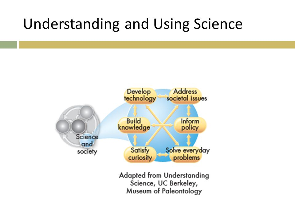 Understanding and Using Science