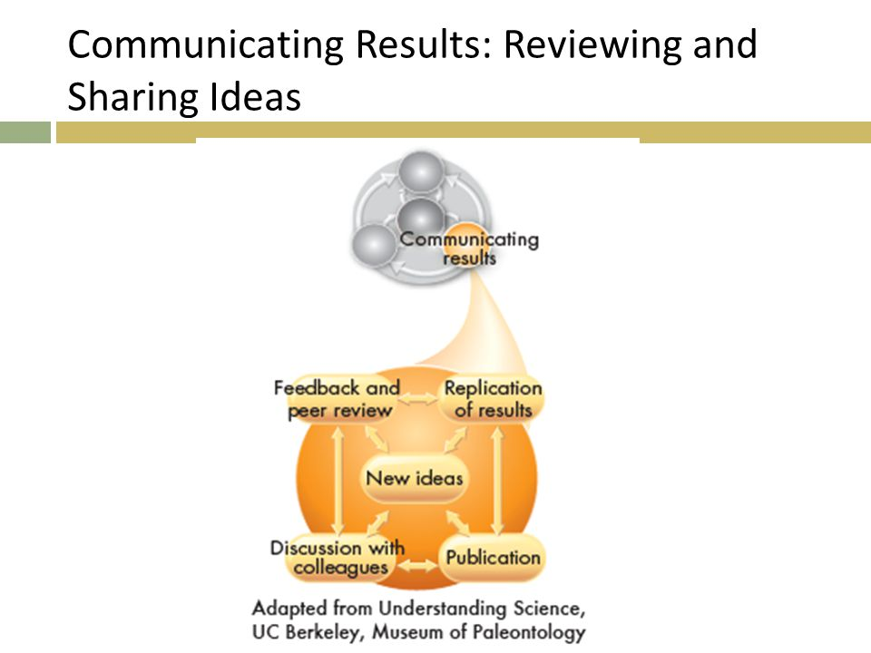 Communicating Results: Reviewing and Sharing Ideas