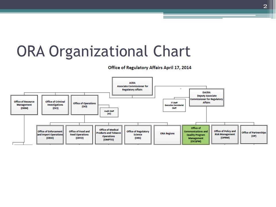 ORA Organizational Chart