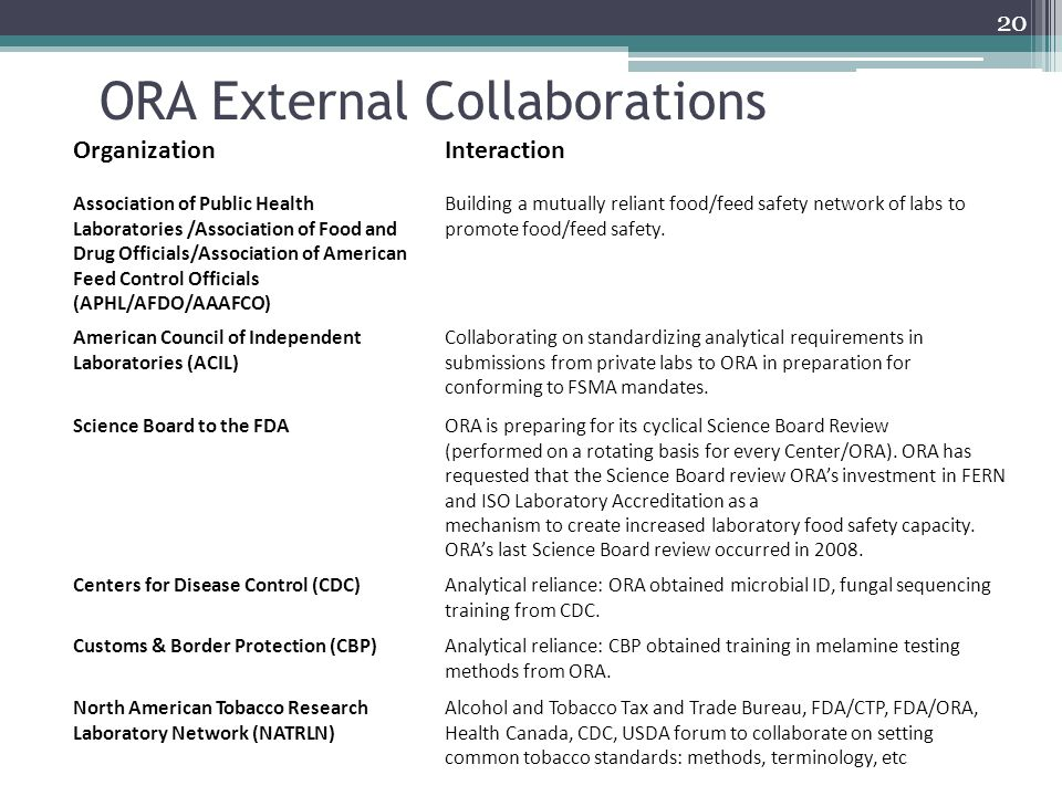 ORA External Collaborations