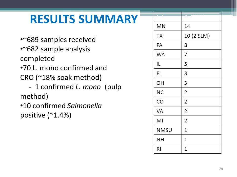 RESULTS SUMMARY ~689 samples received ~682 sample analysis completed